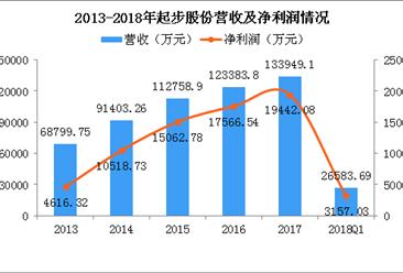 2018年第一季度起步股份经营数据统计分析(附图)