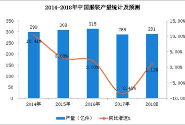 2018年中国服装市场规模预测:零售额将超1.5万亿元(附图表)