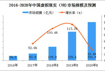 2018年中国虚拟现实(VR)市场规模及发展前景分析(附图表)
