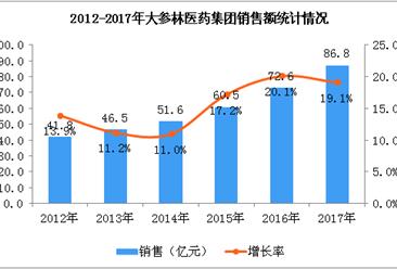 2017年大参林医药集团销售额达86.8亿元  同比增长19.1%(附图)