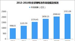 2017年中国锂离子电池市场规模达1589亿元:三元锂电池成主导