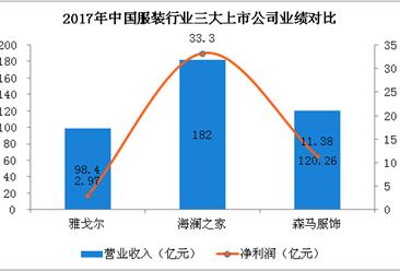 2018年中国三大服装企业财力大比拼:海澜之家实力领先(附图)