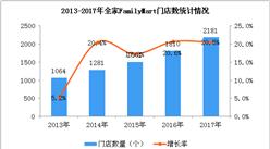 2017年全家FamilyMart經營數據統計分析:門店數量增長20.5%(附圖)