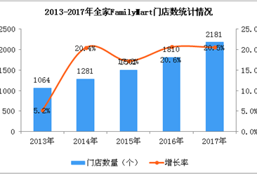 2017年全家FamilyMart经营数据统计分析:门店数量增长20.5%(附图)