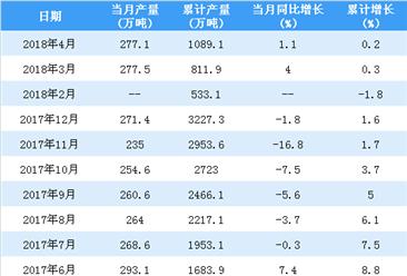 2018年1-4月中国原铝(电解铝)产量统计情况:产量超1000万吨(附图表)