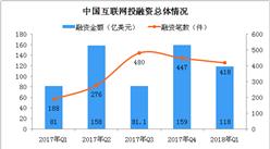 2018年第一季度中国互联网投融资数据分析(附图表)