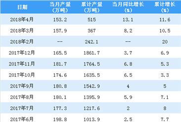 2018年1-4月中国铜材累计产量515万吨 同比增长11.6%(附图表)