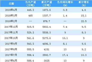 2018年1-4月中国铝材产量分析:产量同比增长4.6%(附图表)