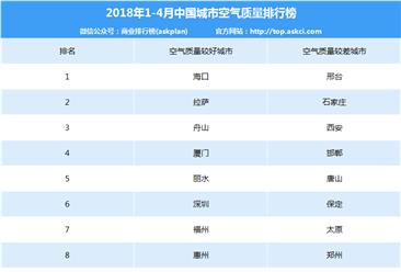2018年1-4月全国城市空气质量排名出炉:邢台最差 你的城市第几?(附解读)
