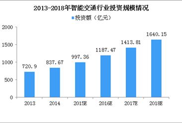 2018年智能交通行业投资规模将超1600亿 6大因素将促进行业发展(图)