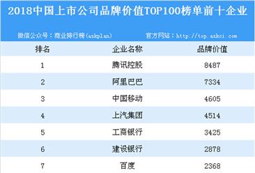 2018中国上市公司品牌价值TOP100排行榜