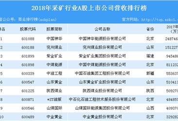 2018年采礦行業A股上市企業營收排行榜