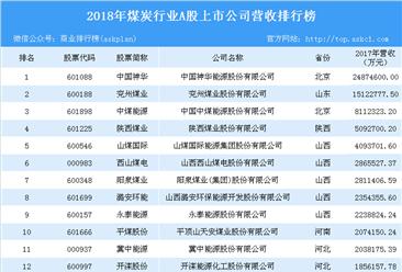 2018年煤炭行业A股上市企业营收排行榜分析:中国神华营收第一