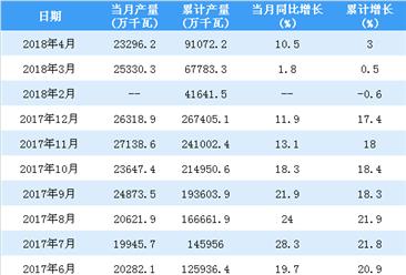 2018年4月中国发动机产量分析:产量同比增长10.5%(附图表)