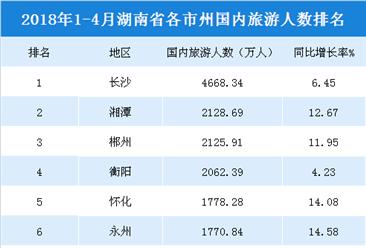 2018年1-4月湖南各市州国内旅游人数排行榜(附榜单)