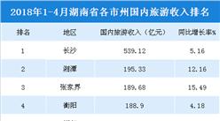 2018年1-4月湖南各市州国内旅游收入统计:长沙收入最高(附榜单)