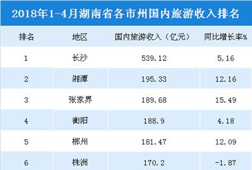2018年1-4月湖南各市州國內旅游收入統計:長沙收入最高(附榜單)