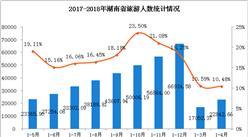 湖南2018年1-4月旅游业数据分析:旅游总收入增长10.9% (附图表)