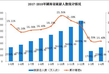 湖南2018年1-4月旅游業數據分析:旅游總收入增長10.9% (附圖表)
