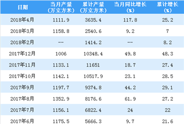 2018年1-4月中国集装箱产量分析:累计产量同比增长25%(附图表)