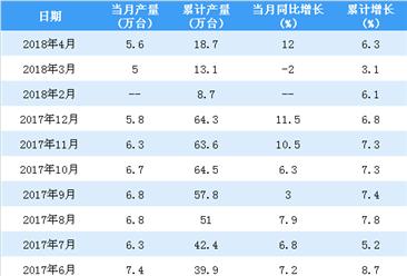 2018年1-4月中国金属切削机床累计产量18.7万台 同比增长6.3%(附图表)