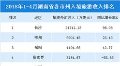 2018年1-4月湖南各市州入境旅游收入统计:长沙收入2.47亿美元(附榜单)