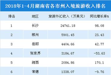 2018年1-4月湖南各市州入境旅游收入統計:長沙收入2.47億美元(附榜單)