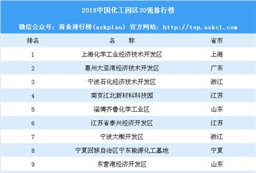 2018中国化工园区30强排行榜:江苏7家化工园区上榜(附榜单)