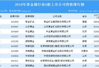 2018年贵金属行业A股上市企业营收排行榜(TOP10)