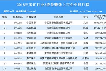 2018年采礦行業最賺錢上市企業排行榜