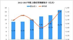 2017年煌上煌经营数据统计分析:净利润同比增长59.76%(附图)