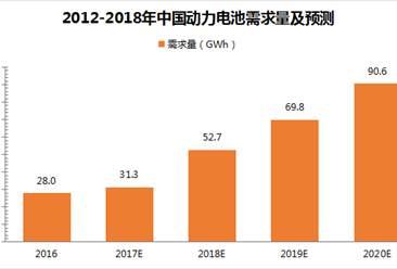 2018年中国动力电池市场发展预测:动力电池需求量将超50GWh(附图表)