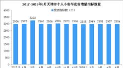 2018年5月天津车牌竞价预测:个人最低成交价涨势难挡(图)