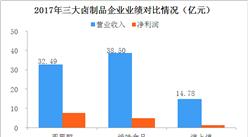 2018年中国三大卤制品企业财力大PK:绝味/周黑鸭/煌上煌哪家强?(附图)