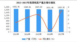 2017年全国各地纸浆产量排名:山东第一,产量超500万吨(图)