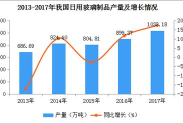 2017年全国各地玻璃制品产量排名:河南第一,山东第二(图)