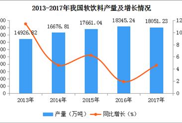 2017年全国各地软饮料产量排名:广东第一,产量近3000万吨(图)