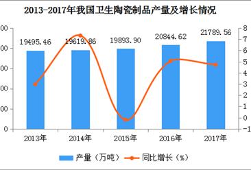 2017年全国各地卫生陶瓷产量排名:河南第一,产量超8000万件(图)