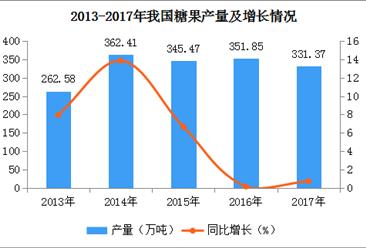 2017年亚博娱乐手机APP各地糖果产量排名:福建第一 广东第二(图)