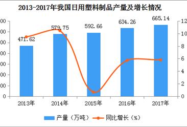 2017年全国各地日用塑料制品产量排名:广东第一,浙江第二(图)