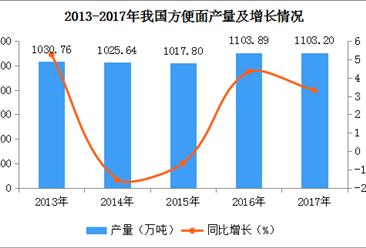 2017年全国各地方便面产量排名:河南第一,产量超400万吨(附图表)