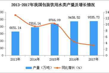 2017年全国各地包装饮用水类产量排名:广东第一,四川第二(图)