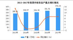 2017年全国各地冷冻饮品产量排名:河南第一,广东第二(图)