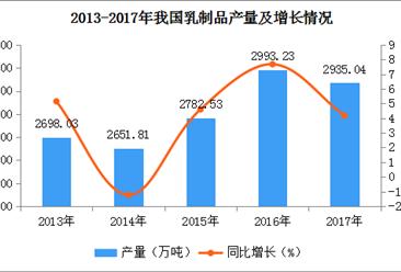 2017年全国各地乳制品产量排名:河北第一,河南第二(附图表)