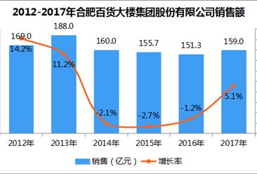 2017年中国连锁百强:合肥百货大楼集团门店数量增长23.2%(附图表)