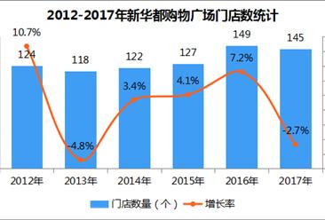 2017年中国连锁百强:新华都购物广场股份有限公司经营数据分析(附图表)