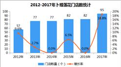 2017年中国连锁百强:卜蜂莲花销售额127亿元 同比下滑2.3%(附图表)