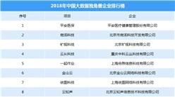 2018年中国大数据独角兽企业排行榜:平安医保等入榜单(TOP20)