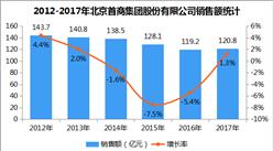 2017年中国连锁百强:北京首商集团销售额增长1.3%(附图表)