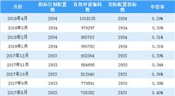 2018年5月深圳小汽车车牌摇号预测:个人中签率约0.28%(图)